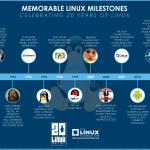 Linux 20歲囉~ (2011年)